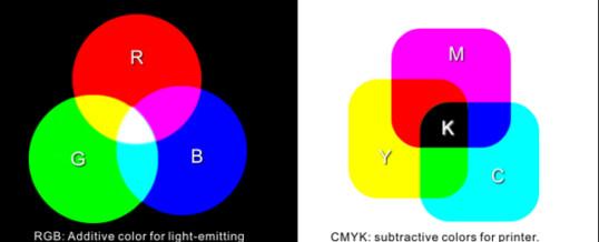TRADING SPACES – RGB vs. CMYK